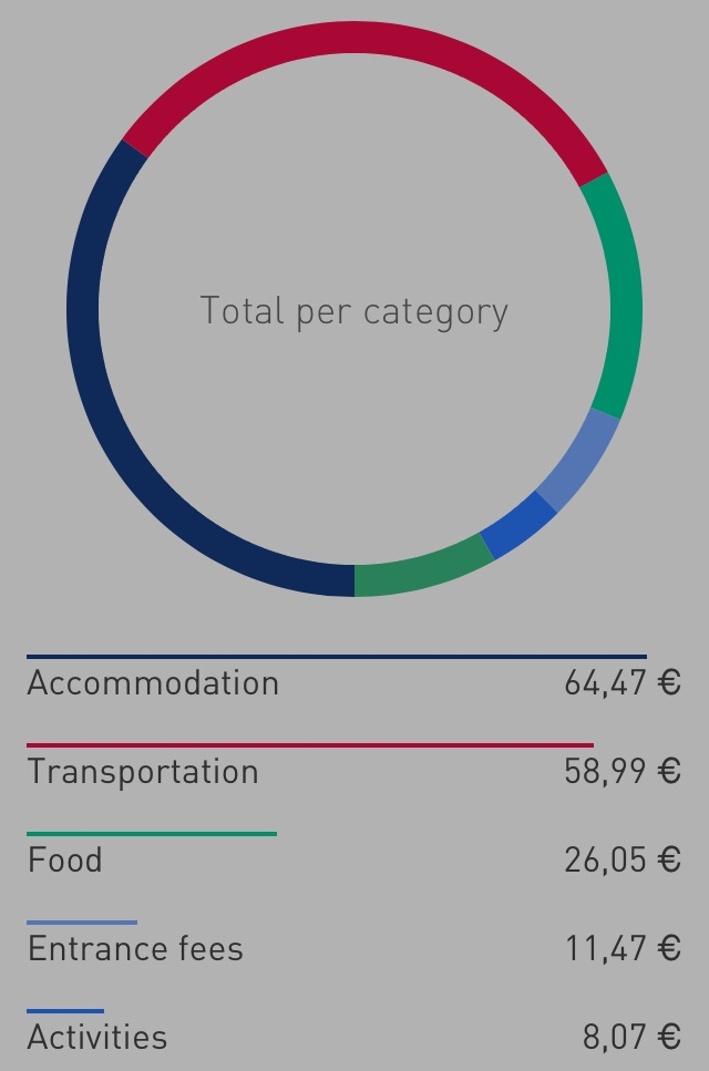 Not the most expensive place to travel in: This is what I paid for in 14 days.
