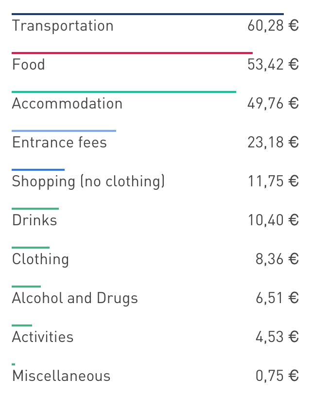 Overall I have spent some €220 for 16 days traveling through the country, having 7 major stop-overs (see below), that makes an average of about €13,75 per day.