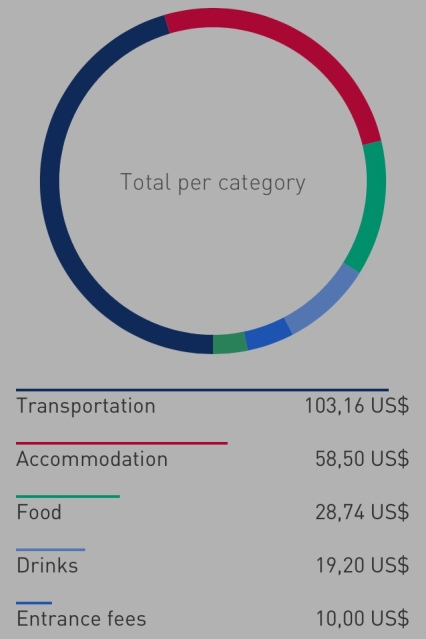 Transportation costs in Cuba were highest due to the relatively long distances. Other than that: Nothing to worry about accommodation and food costs (as long as you don't crave government-run restaurant food!).